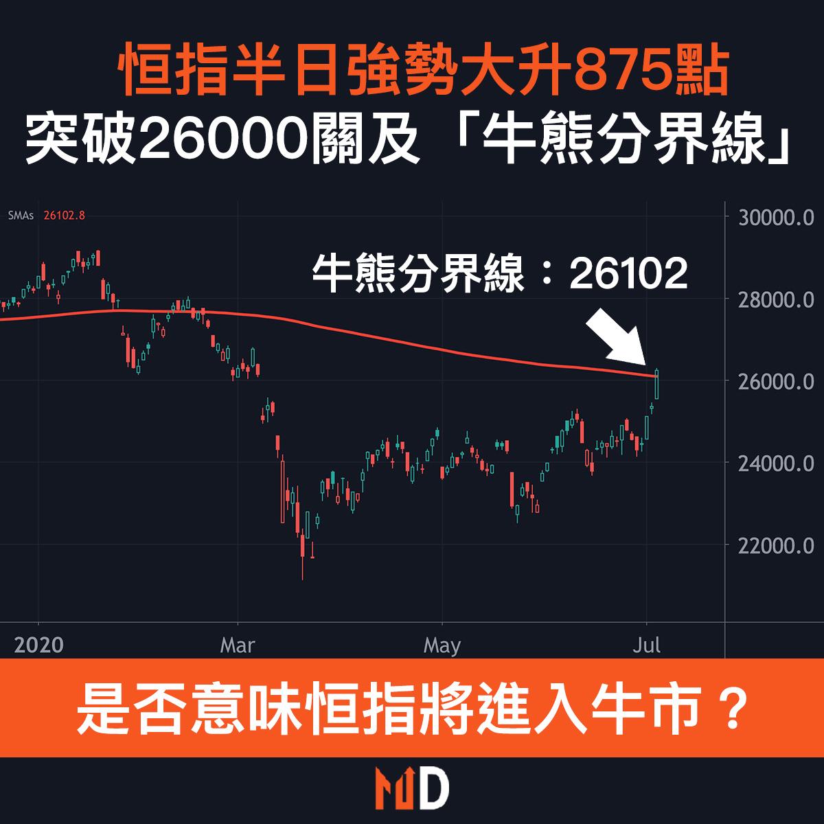 【市場熱話】恒指半日強勢大升875點,突破26000關及「牛熊分界線」