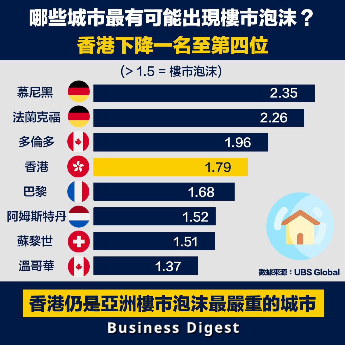 瑞銀近日發布2020年全球房產泡沫指數調查結果,數據顯示德國的兩個城市慕尼黑和法蘭克福的住房泡沫發展的風險最高,其後則是加拿大多倫多、香港和法國巴黎