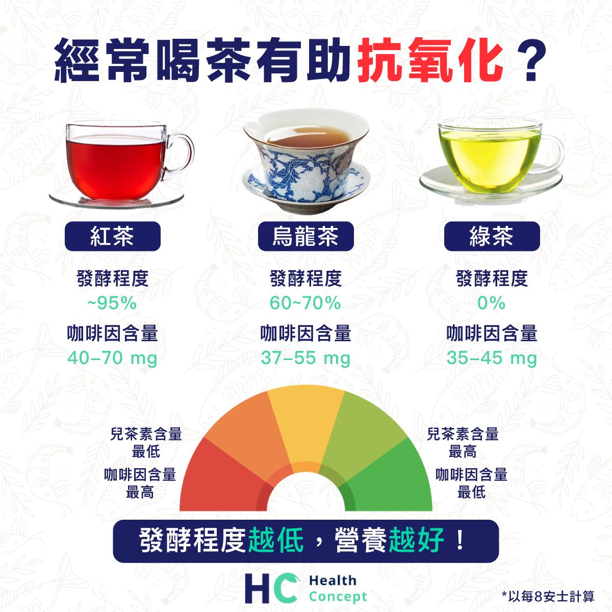【營養食物】經常喝茶有助抗氧化?