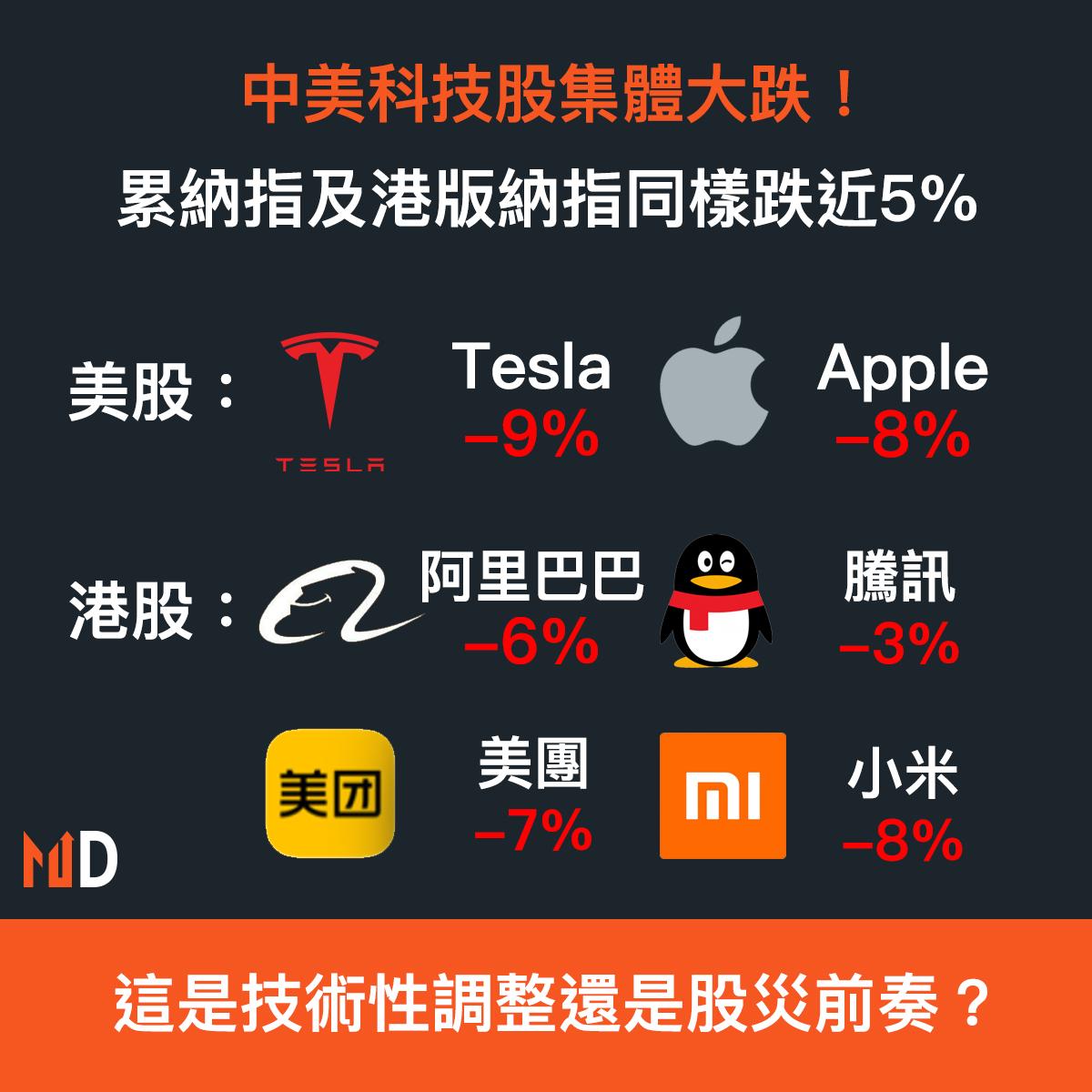 【市場熱話】中美科技股集體大跌!累納指及港版納指同樣跌近5%