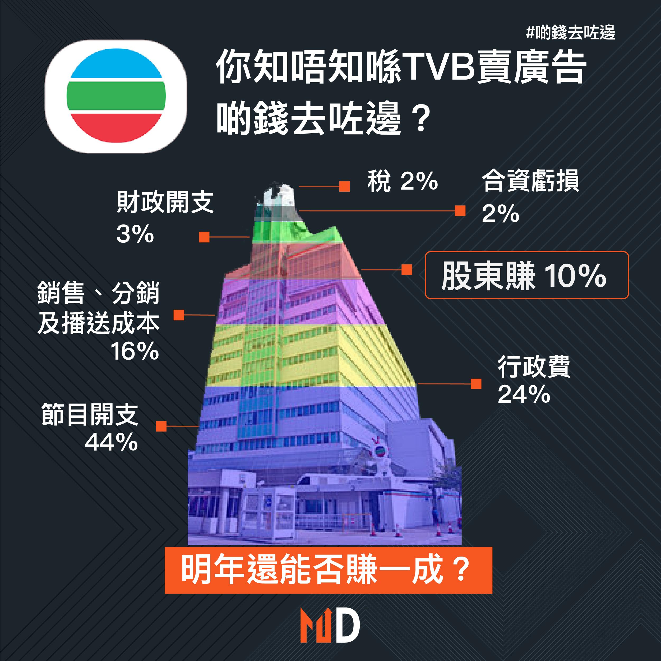 【啲錢去咗邊】你知唔知喺TVB賣廣告,啲錢去咗邊?