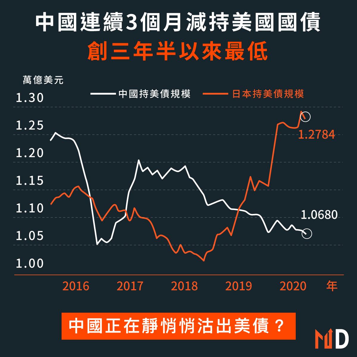 中國正在減持美國國債