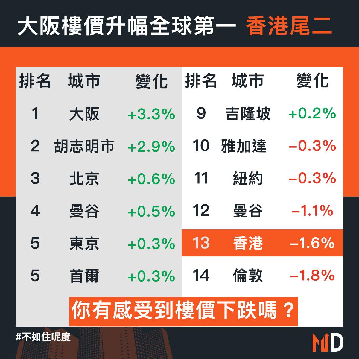 【不如住呢度】大阪樓價升幅全球第一 香港尾二