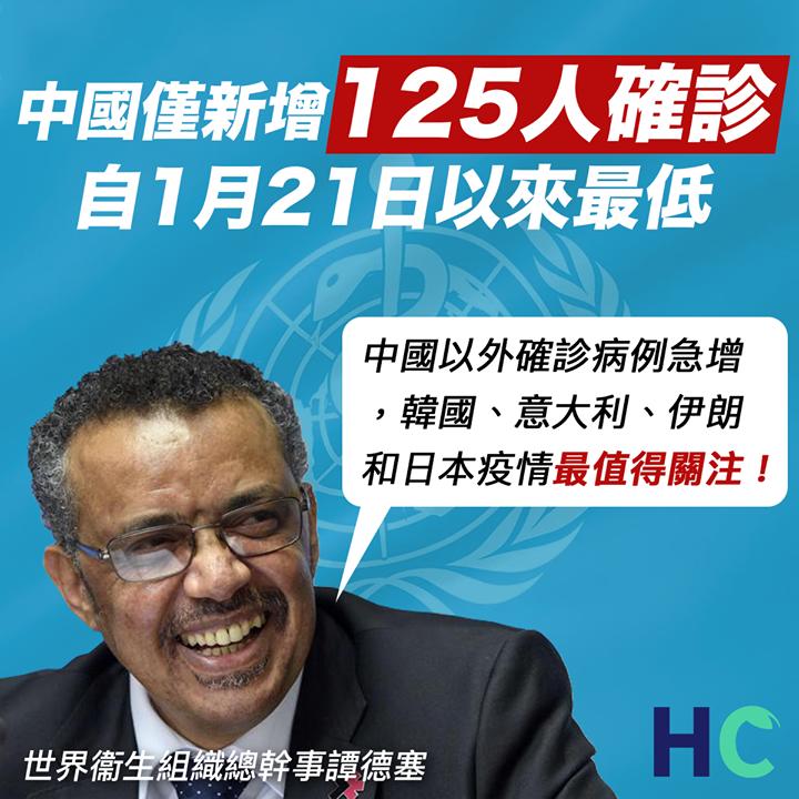 【#武漢肺炎】 中國僅新增125人確診 自1月21日以來最低