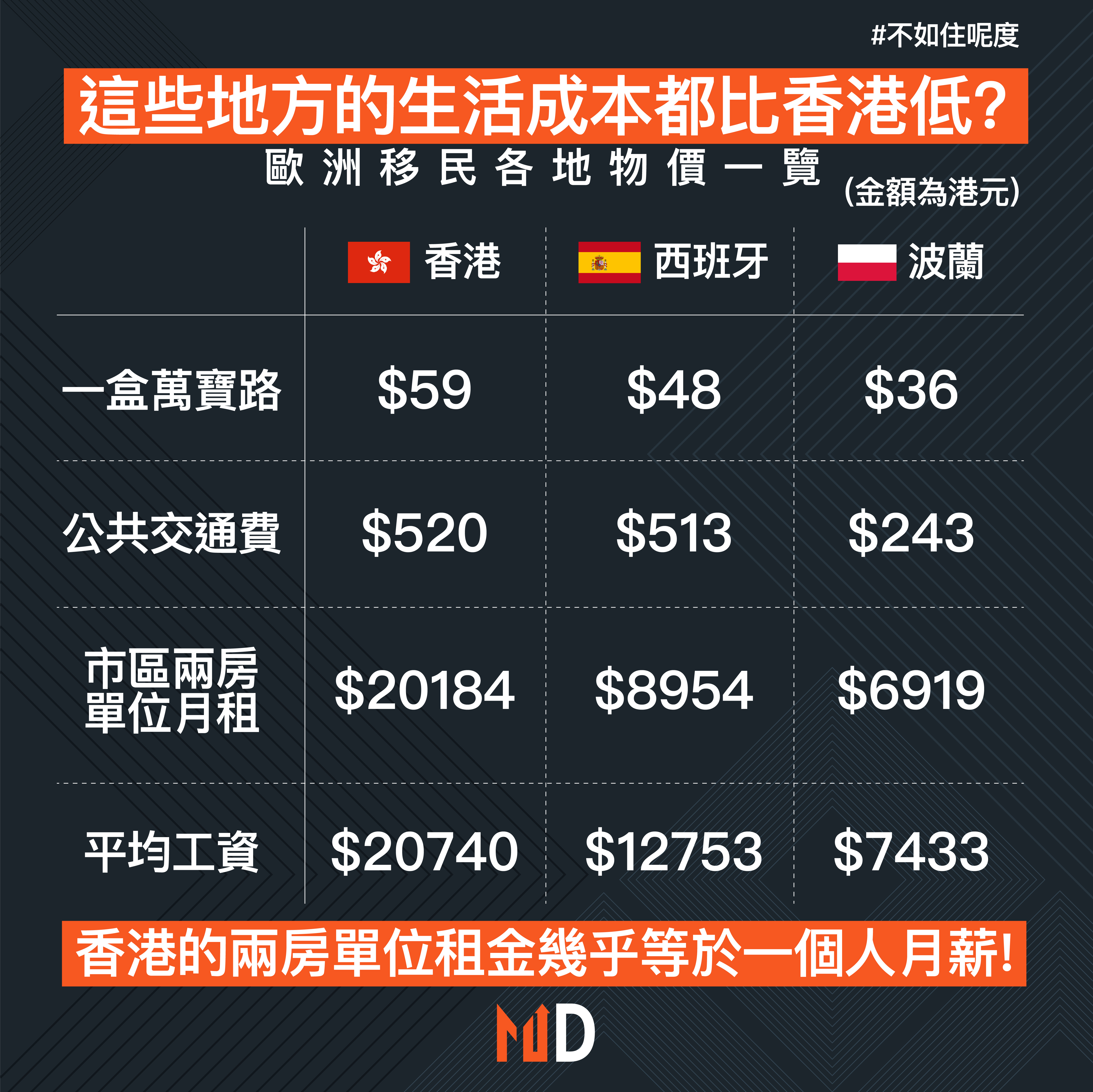【不如住呢度】這些地方的生活成本都比香港低?歐洲移民各地物價一覽
