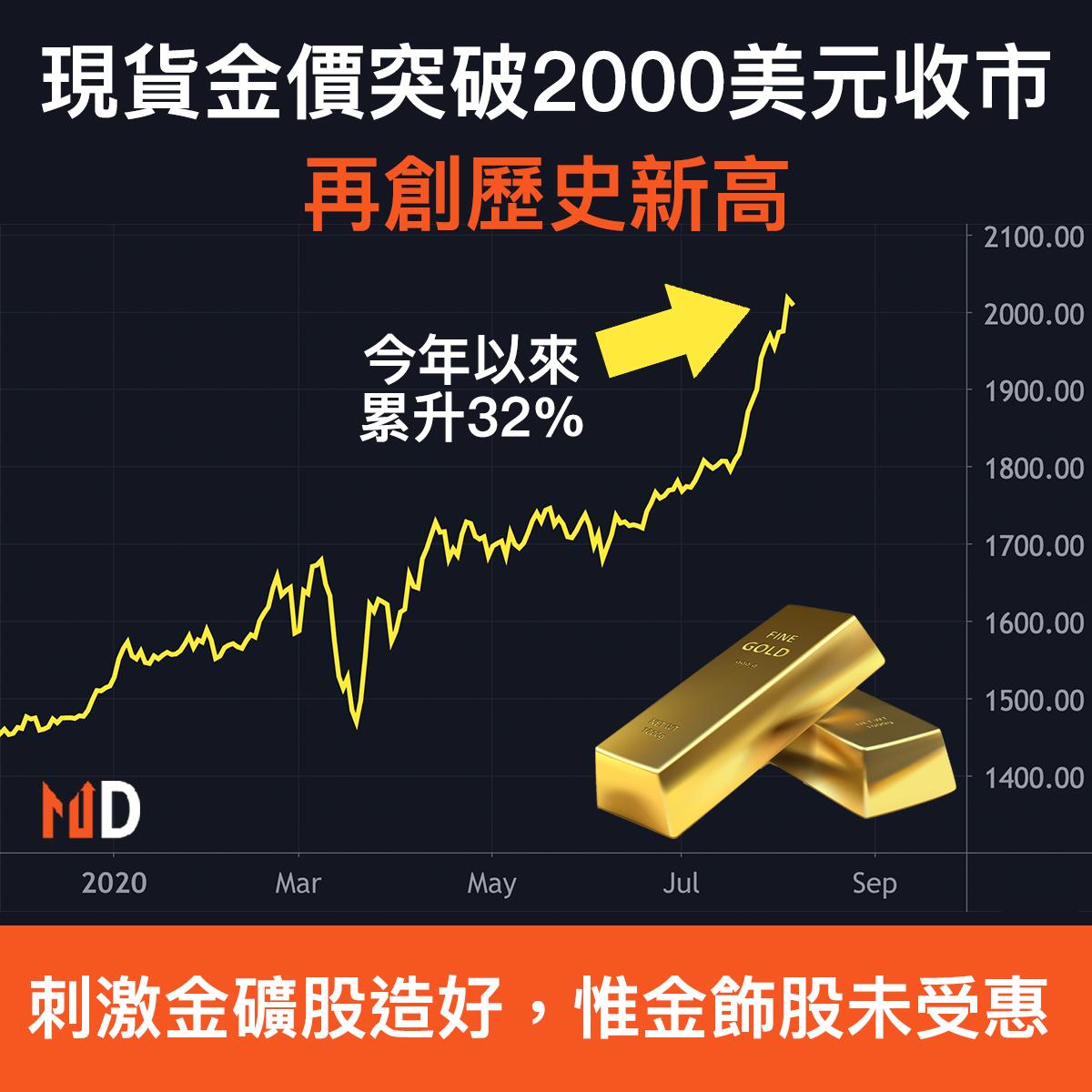 【市場熱話】現貨金價突破2000美元收市,再創歷史新高