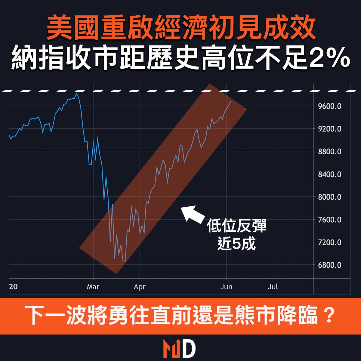 【市場熱話】美國重啟經濟初見成效,納指收市距歷史高位不足2%
