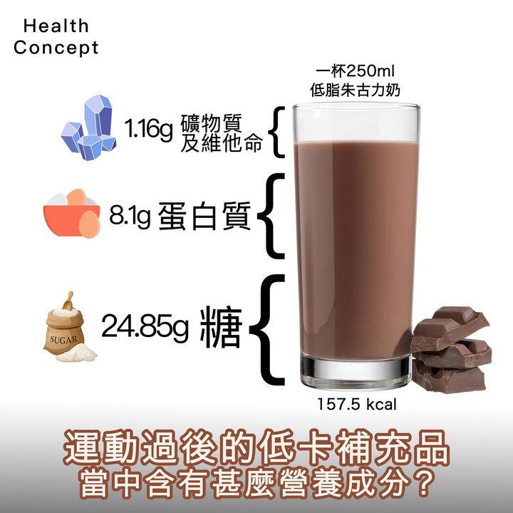【#營養食品】運動過後的低卡補充品  當中含有甚麼營養成分?