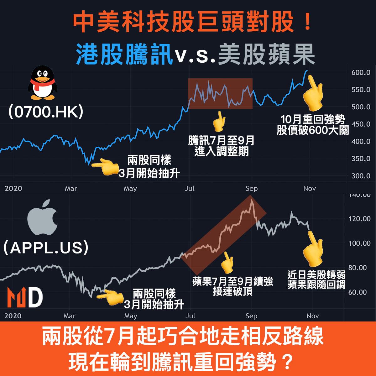 港股騰訊與美股蘋果是兩大巨頭