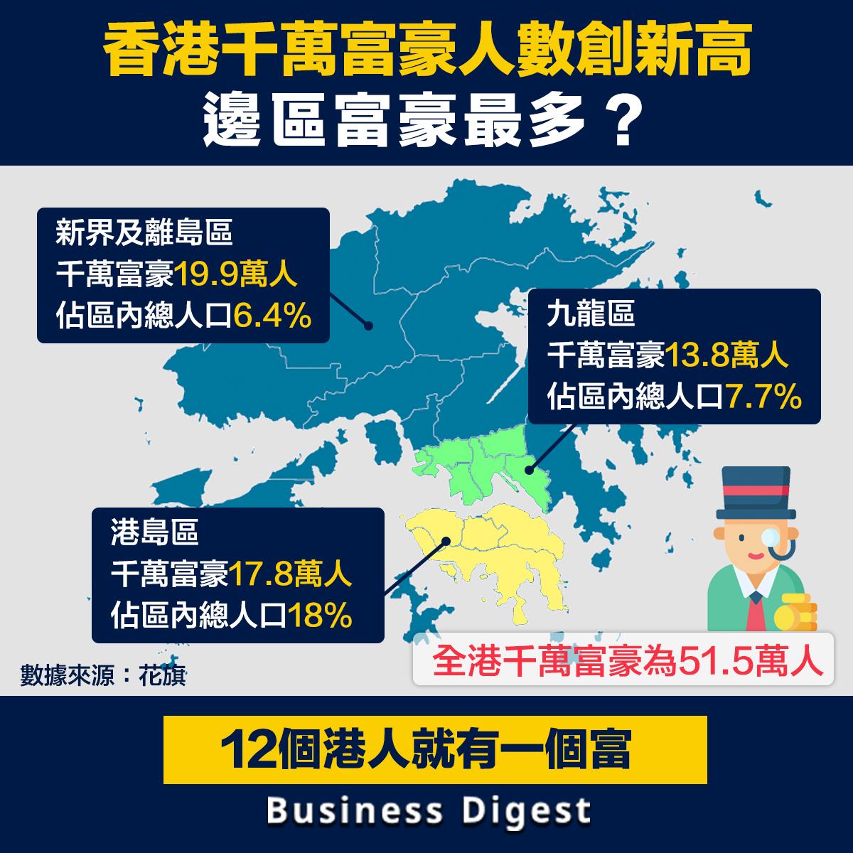 每12名香港人就有一位是千萬富豪