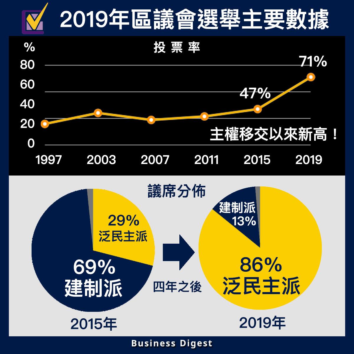 【商業熱話】2019年區議會選舉主要數據