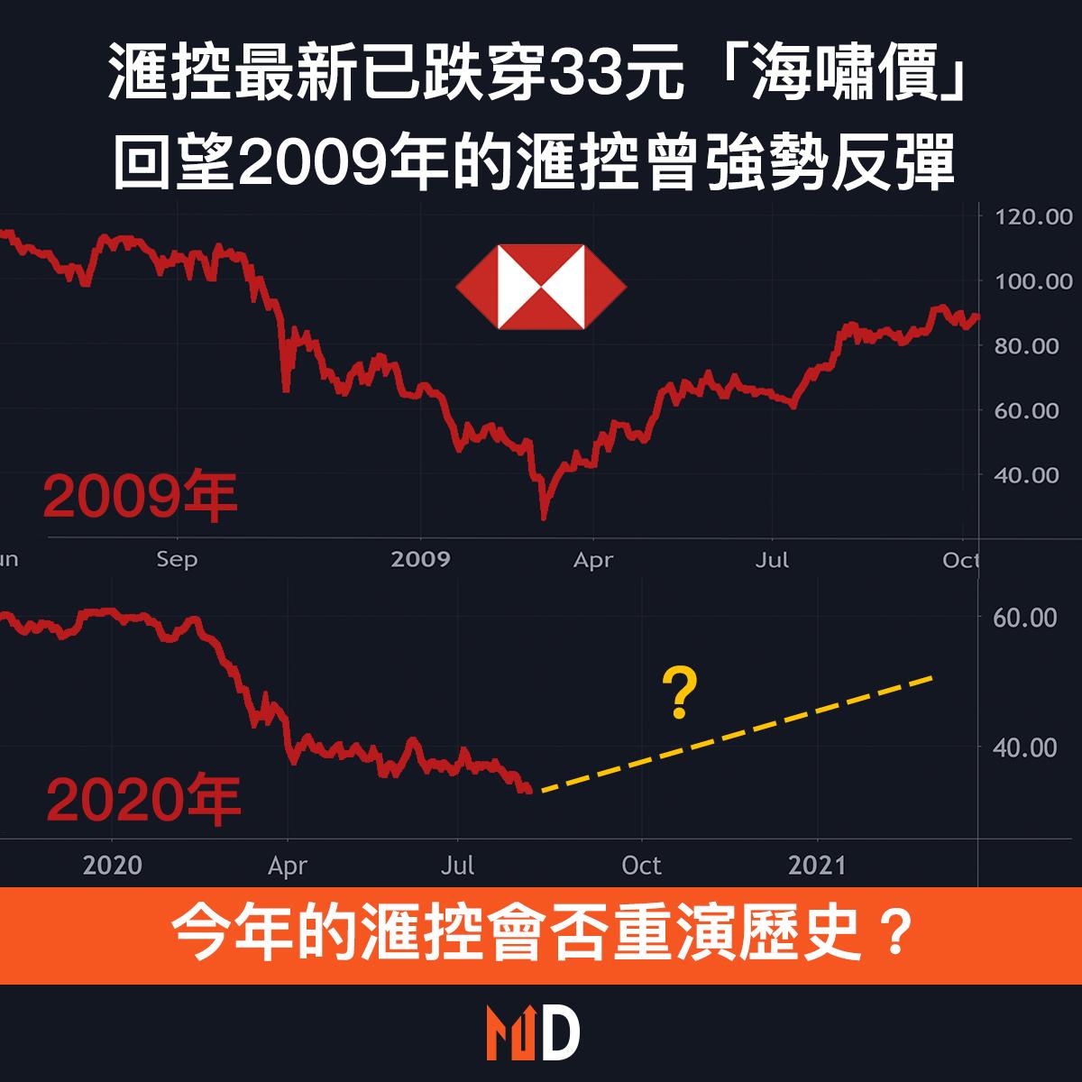 【圖解股市】滙控最新已跌穿33元「海嘯價」,回望2009年的滙控曾強勢反彈