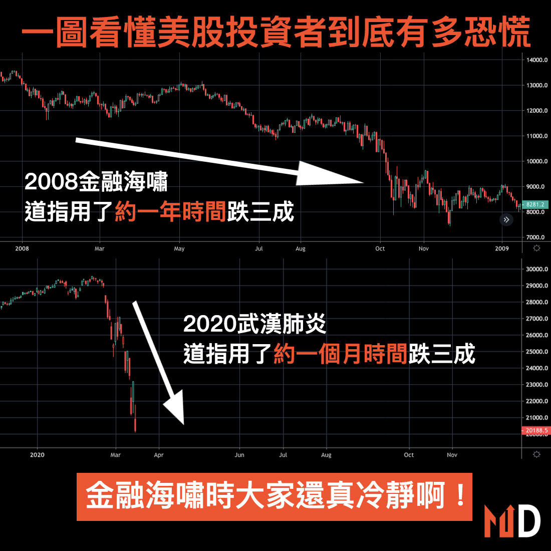 【圖解股市】一圖看懂美股投資者到底有多恐慌