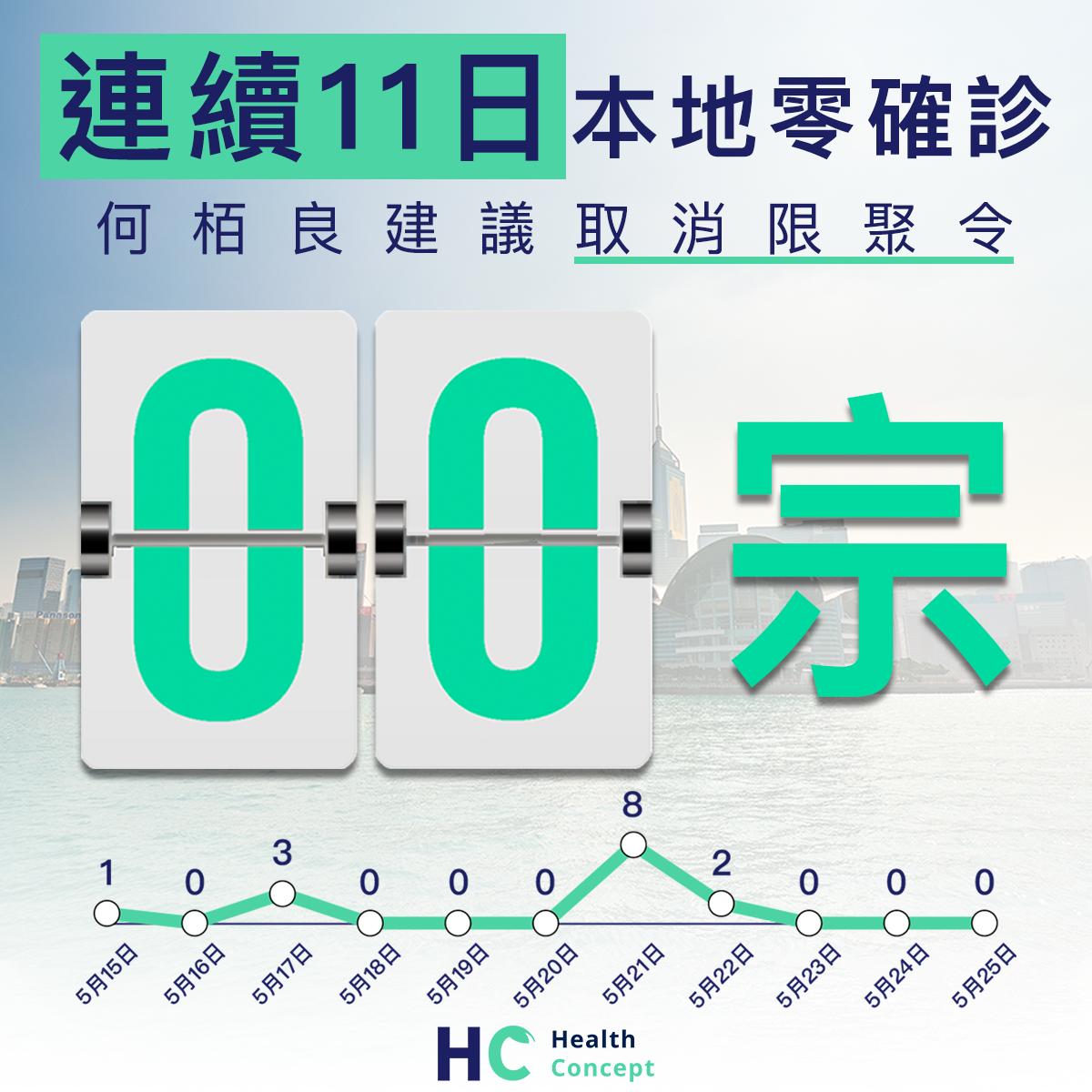 【#新型肺炎】連續11日本地零確診 何栢良建議取消限聚令