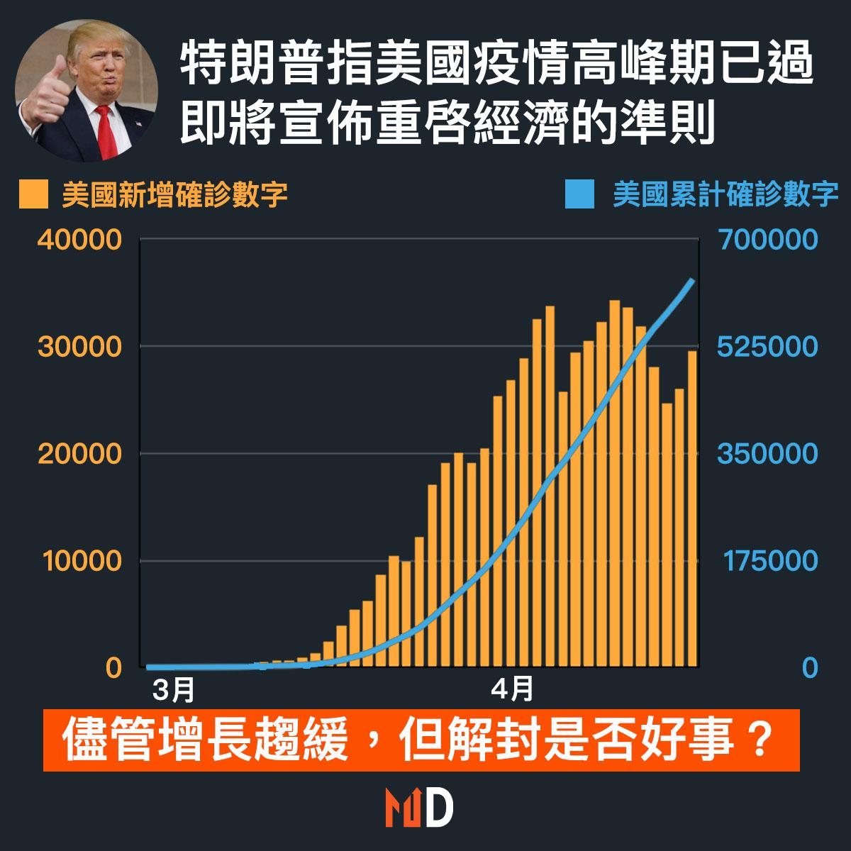 【市場熱話】特朗普指美國疫情高峰期已過,將於週四討論重啓經濟準則
