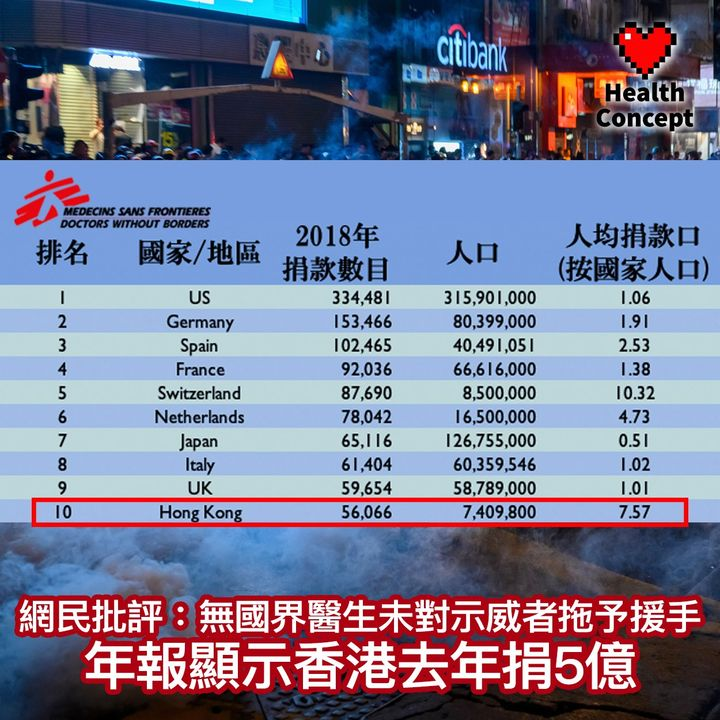 【#醫療熱話】網民批評:無國界醫生未對示威者拖予援手 年報顯示香港去年捐5億
