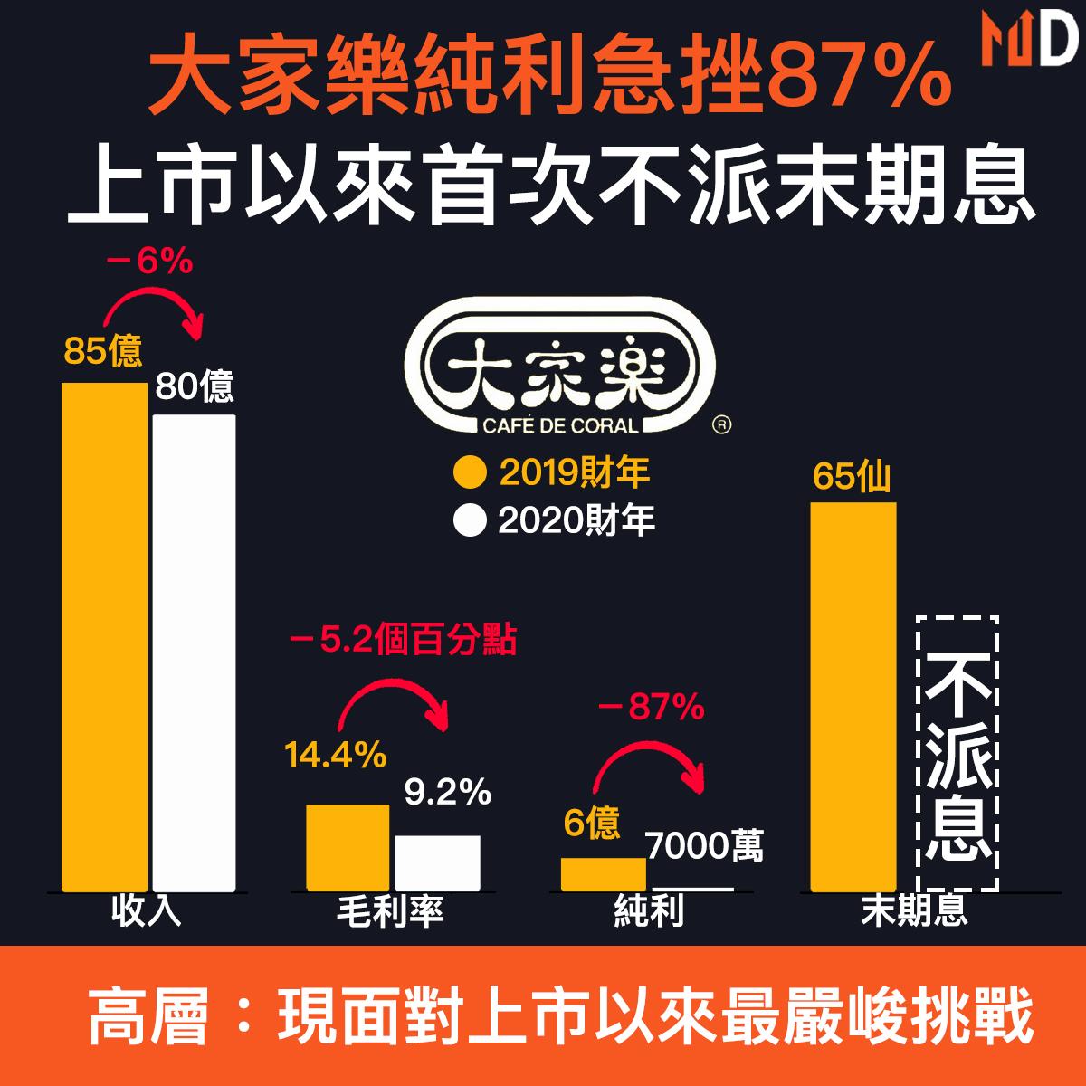 【財報分析】大家樂全年純利急挫87%,上市以來首次不派末期息
