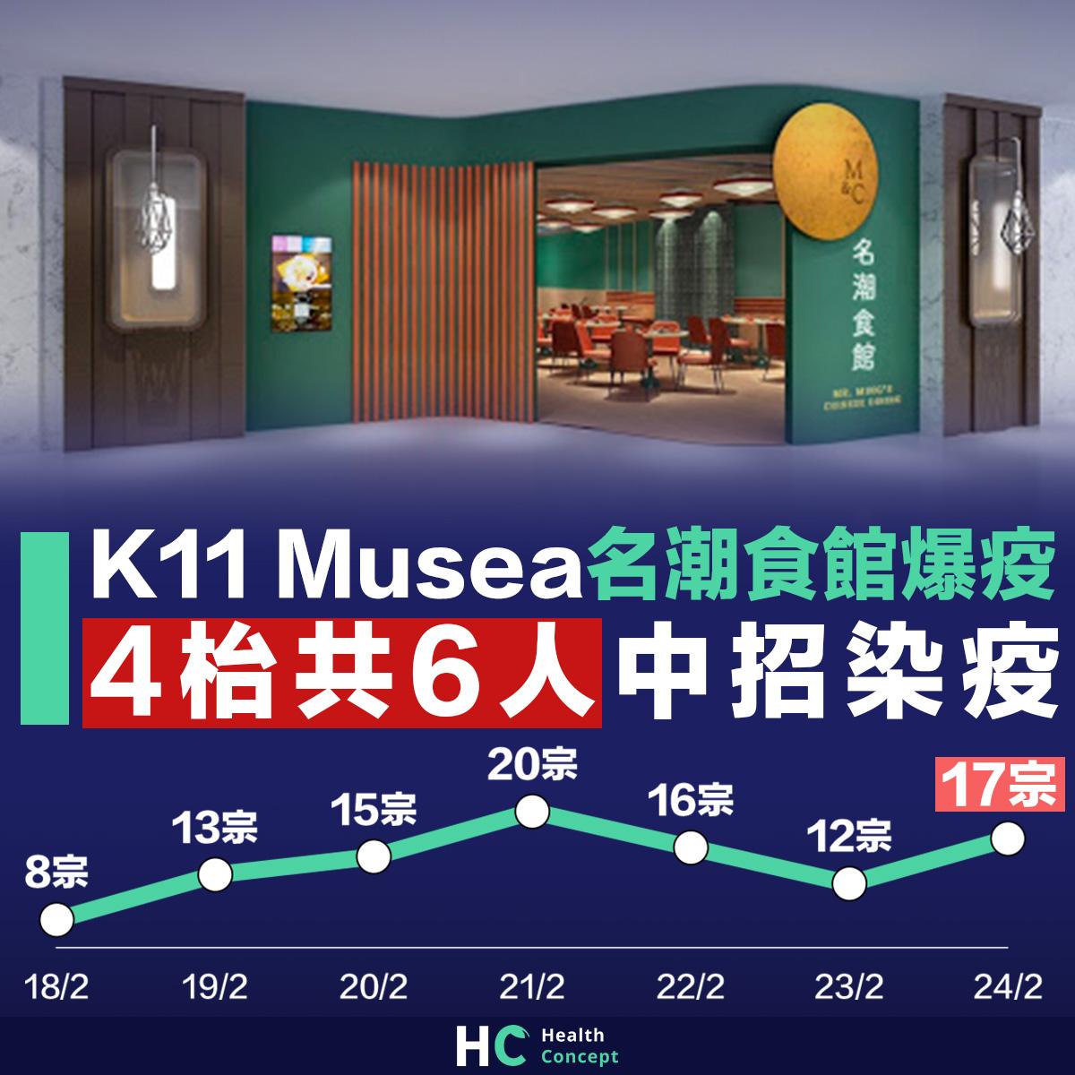 K11 Musea名潮食館爆疫 4枱6人中招