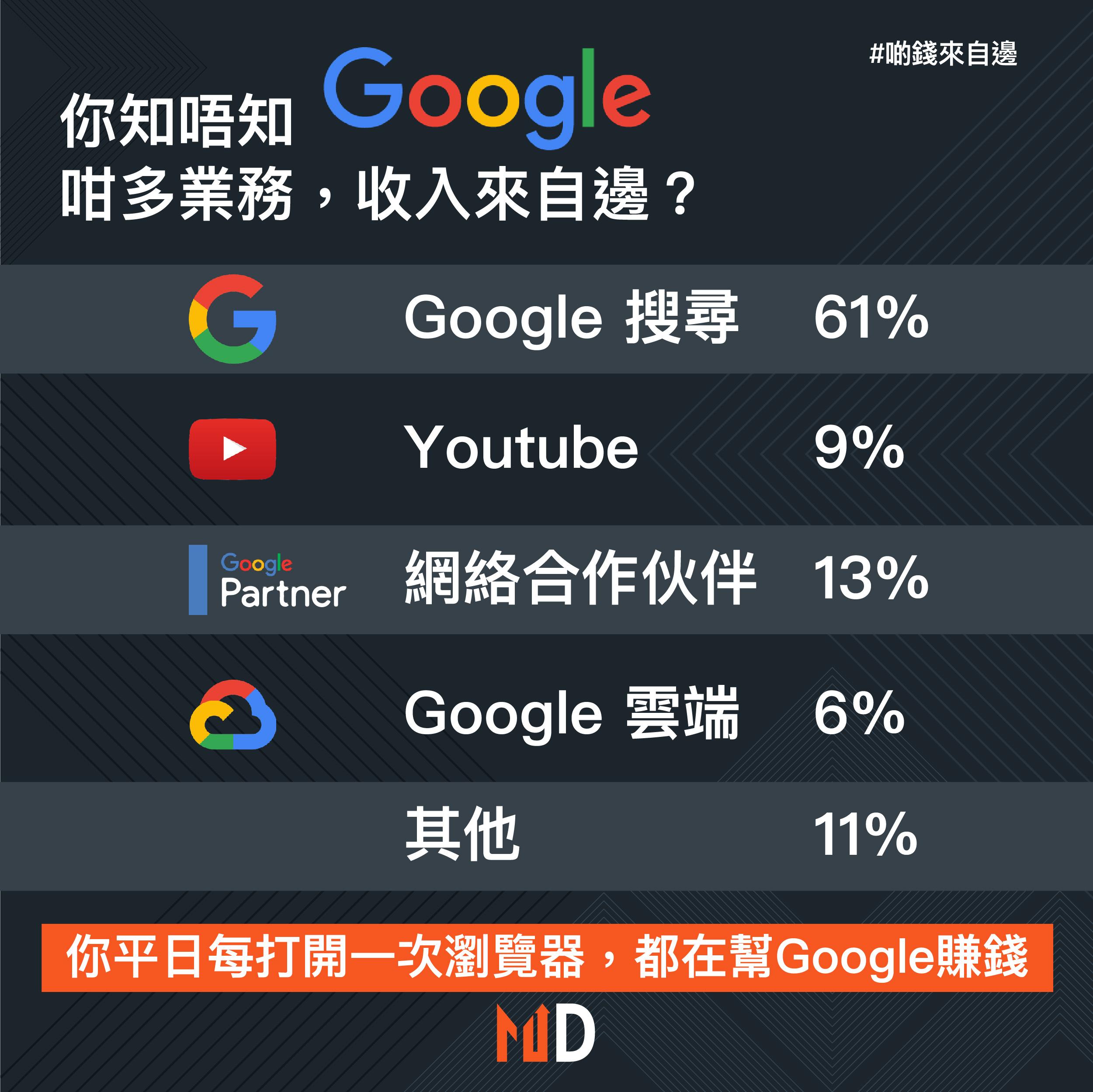 【啲錢來自邊】Google不同業務為公司帶來多少收入?