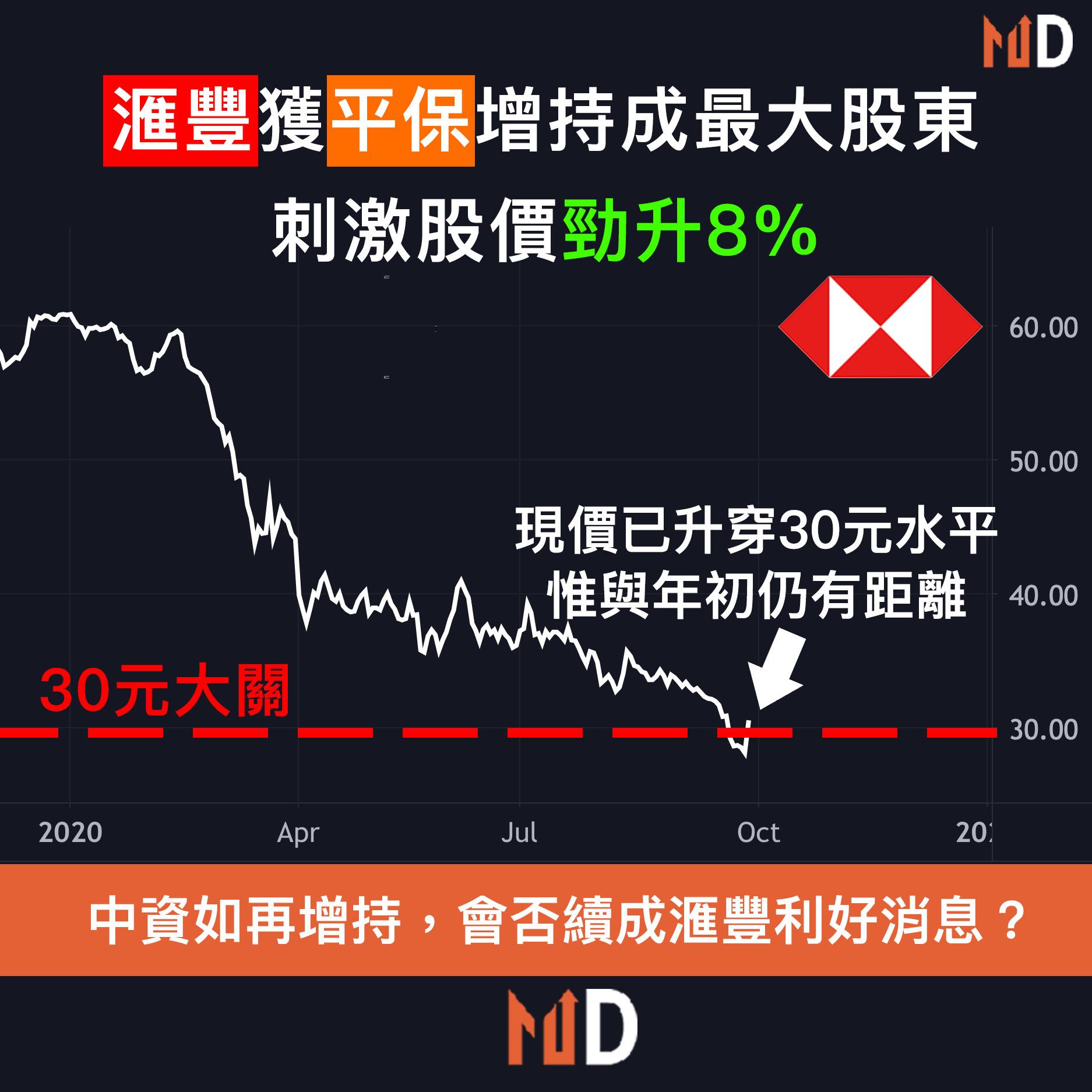 【平保加持】滙豐獲平保增持成最大股東,刺激股價勁升8%