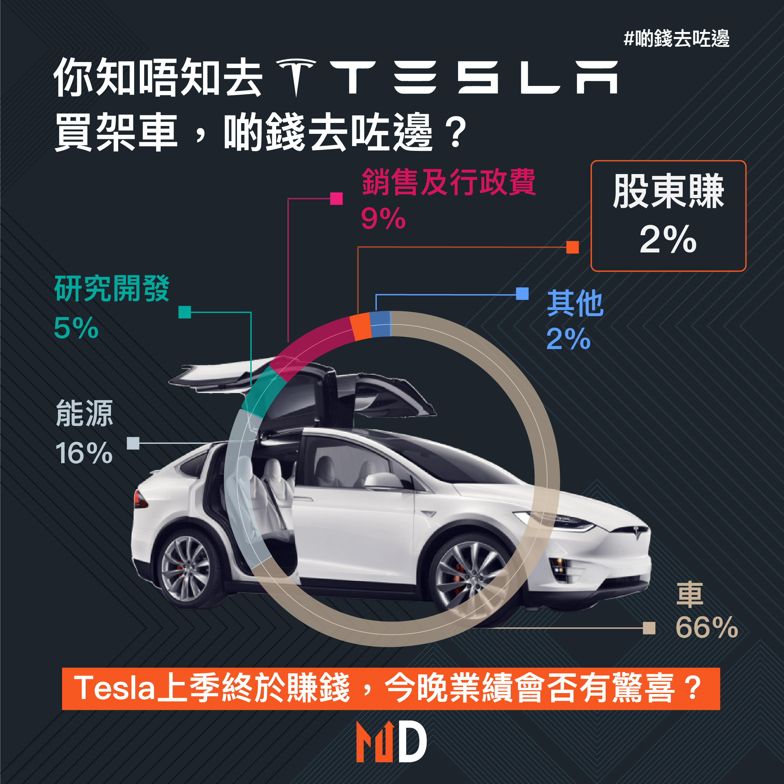 【啲錢去咗邊?】你知唔知去Tesla買架車,啲錢去咗邊?