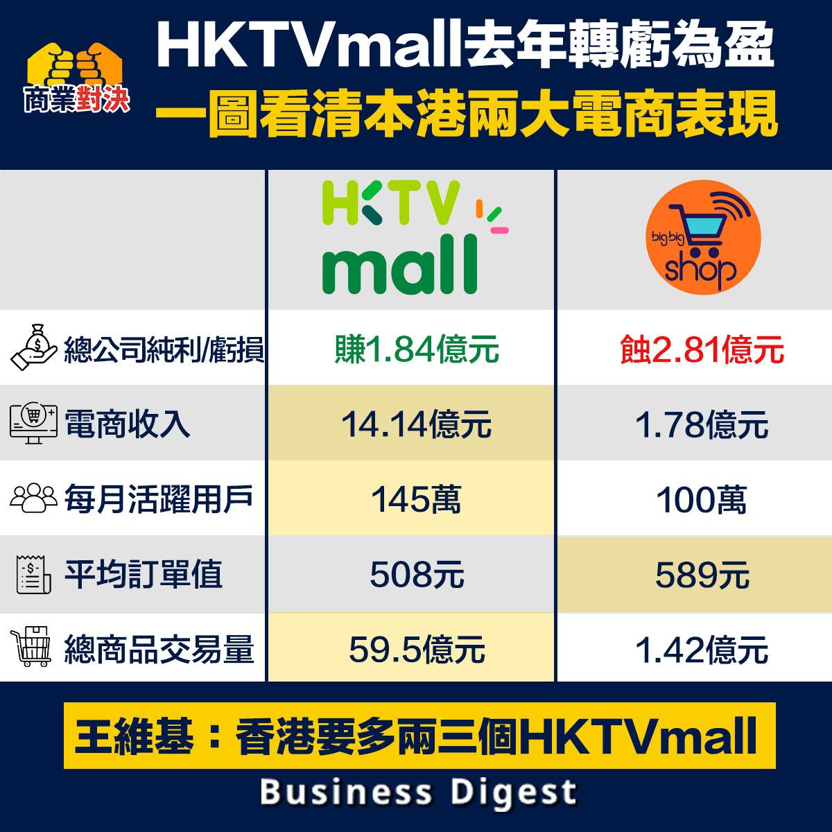 在香港做電商真的這麼好賺?這裡不妨對比一下本港兩大電商平台HKTVmall和Big Big Shop的表現。