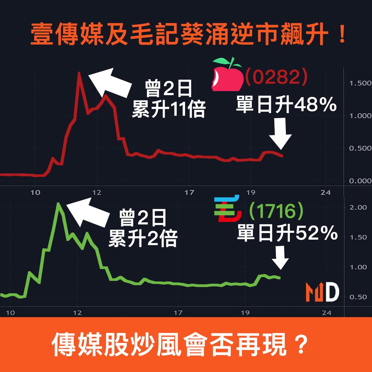 【市場熱話】壹傳媒及毛記葵涌逆市飆升!