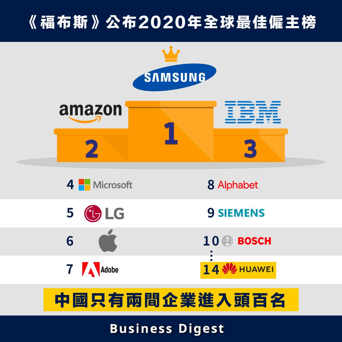 《福布斯》與市場研究公司Statista合作,公布《2020年全球最佳僱主》,當中韓國的三星排名第一,緊隨其後的是美國亞馬遜和IBM,分別排名第二和第三