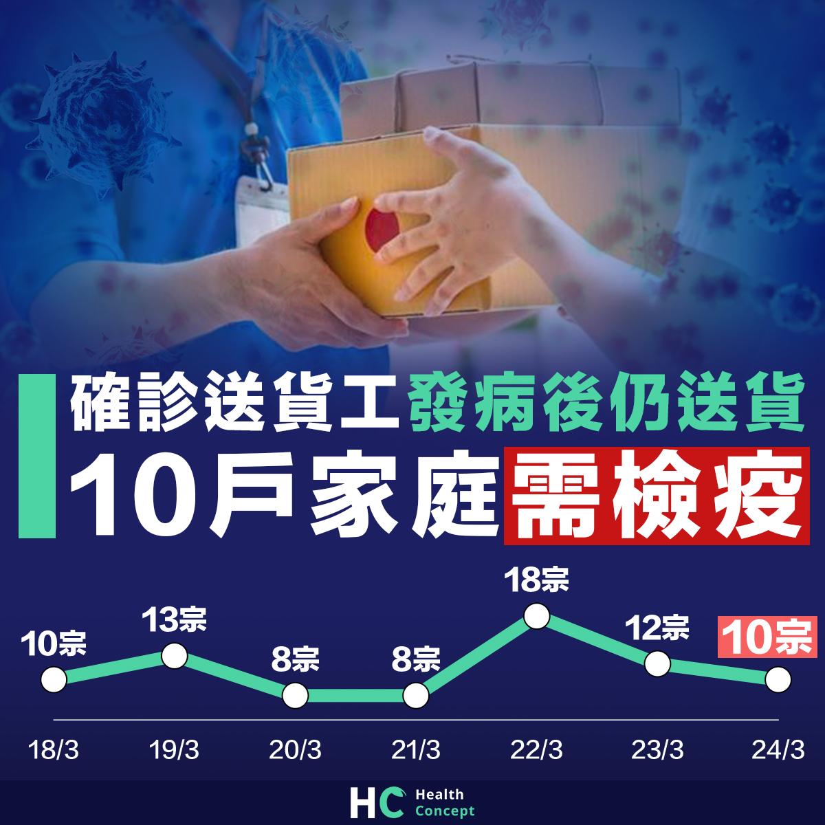 確診送貨工發病後仍送貨 10戶家庭需檢疫