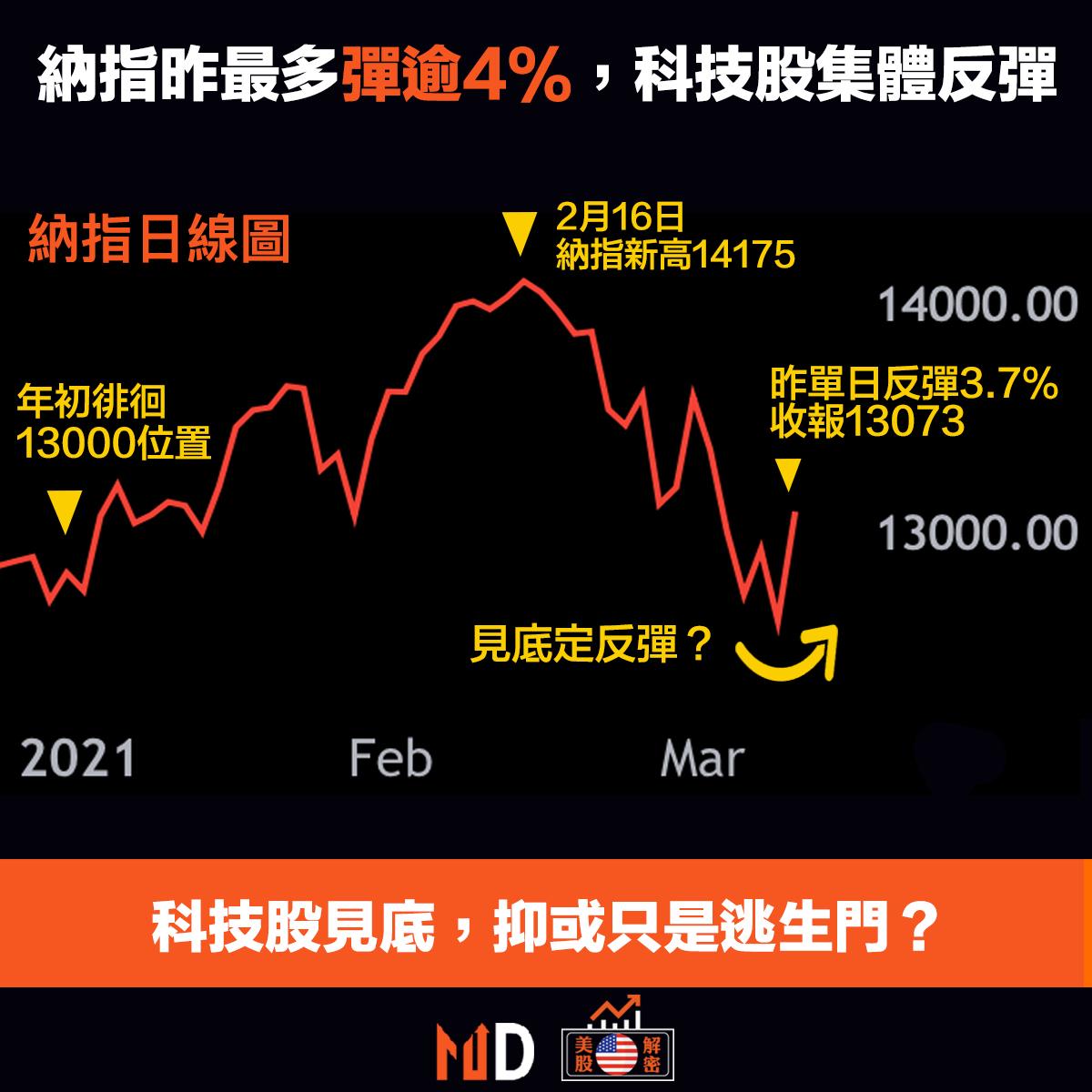 nasdaq daily chart (trading view)