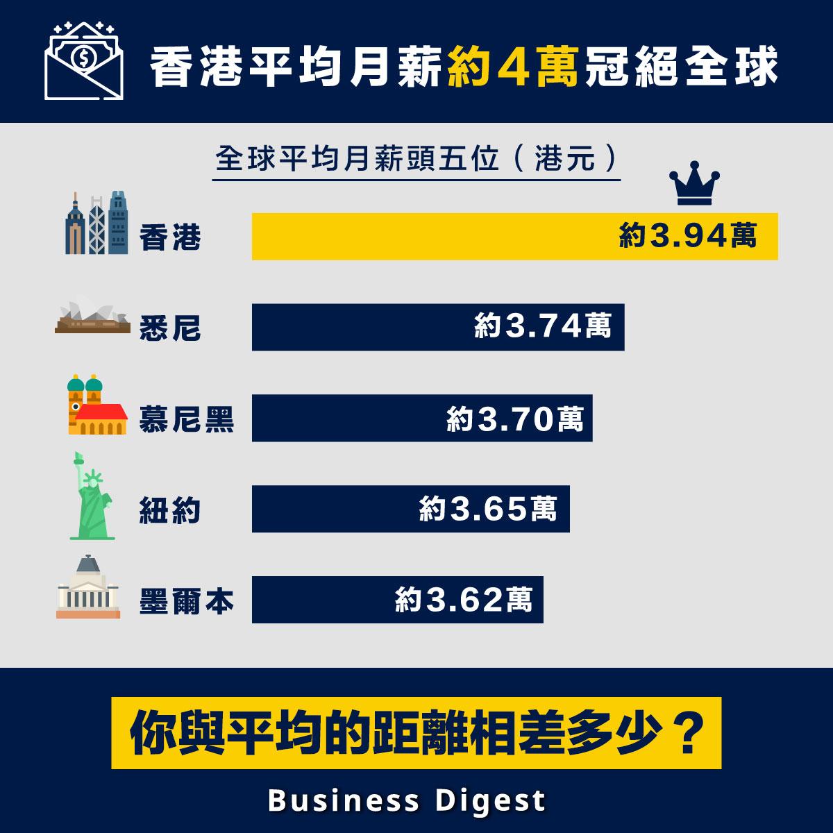 【月薪排名】香港平均月薪約4萬冠絕全球!