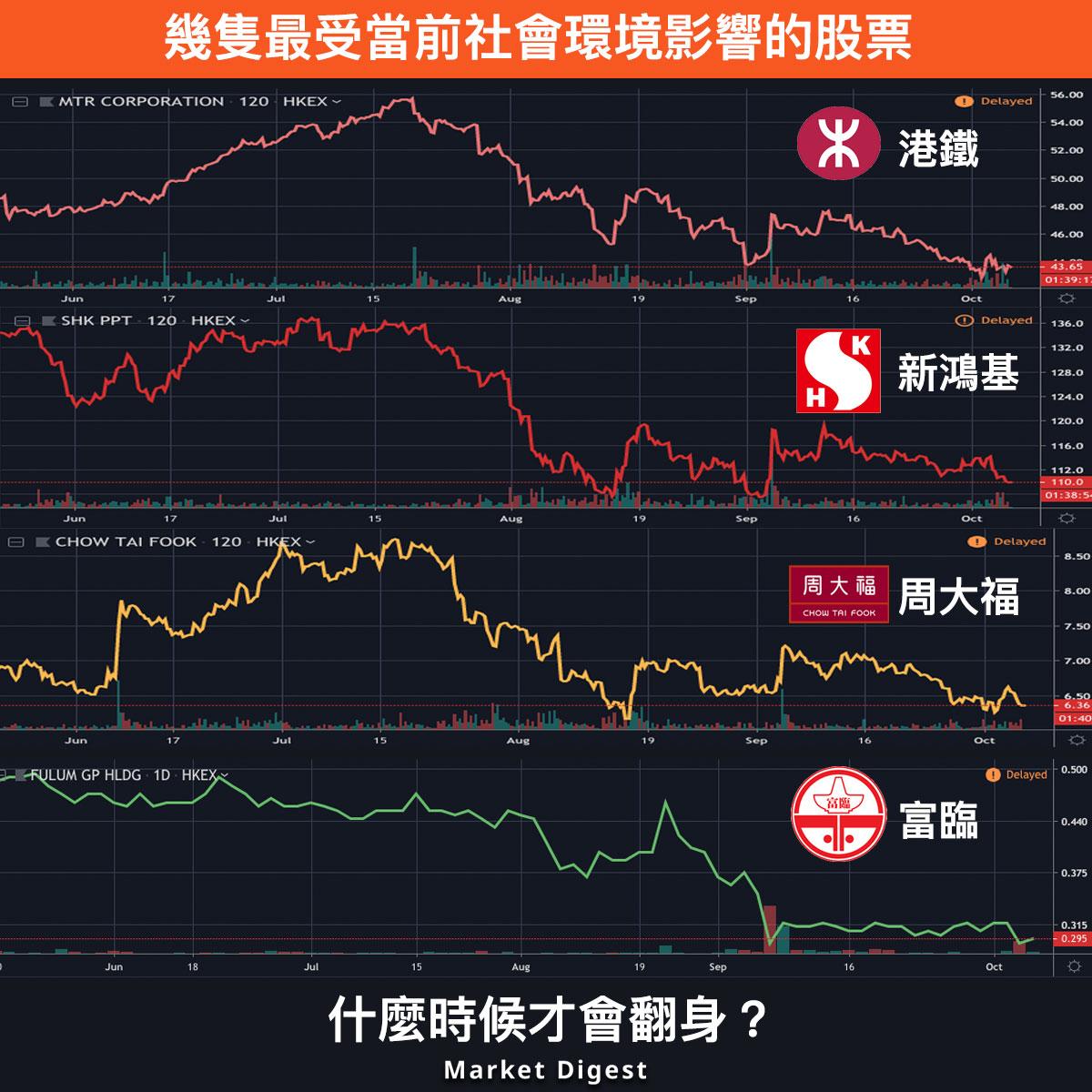 【市場熱話】幾隻最受當前社會環境影響的股票