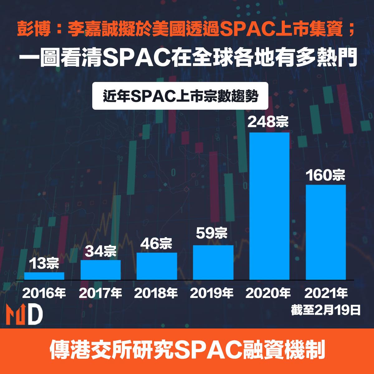 SPAC在全球更熾熱