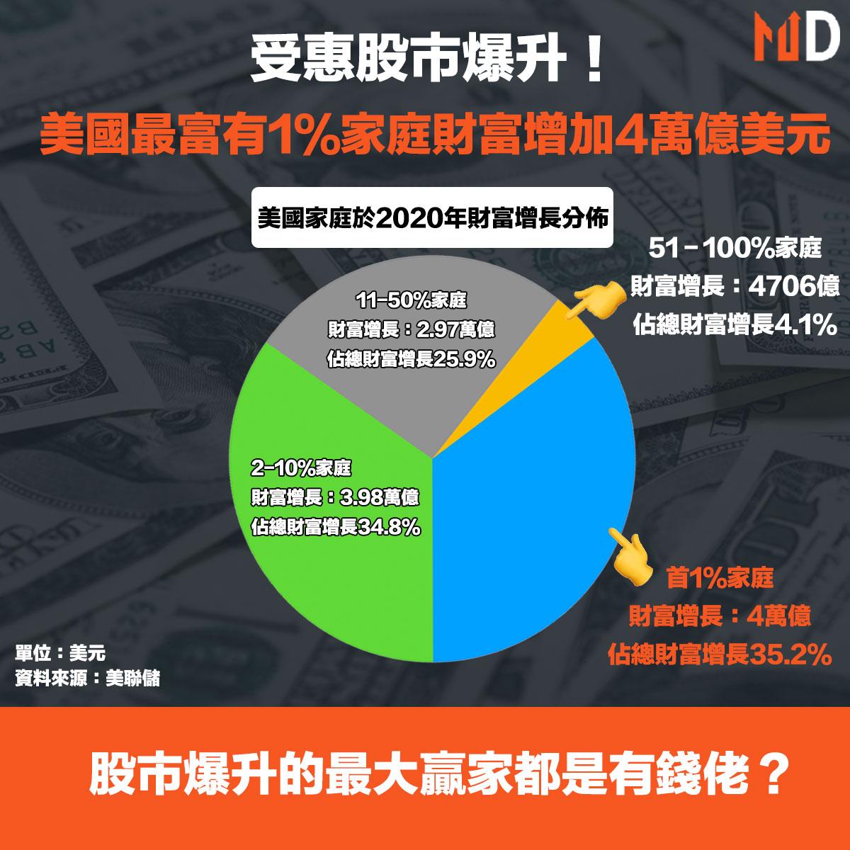 受惠股市爆升!美國最富有1%家庭財富增加4萬億美元