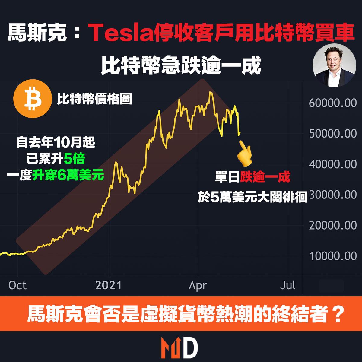 馬斯克:Tesla停收客戶用比特幣買車;比特幣急跌逾一成