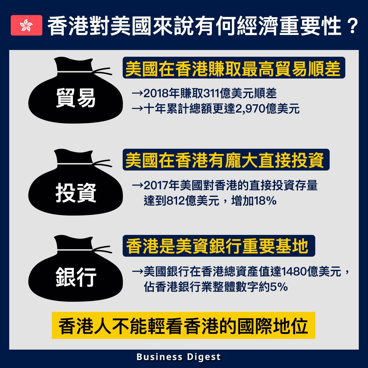 【從數據認識經濟】香港對美國來說有何經濟重要性?