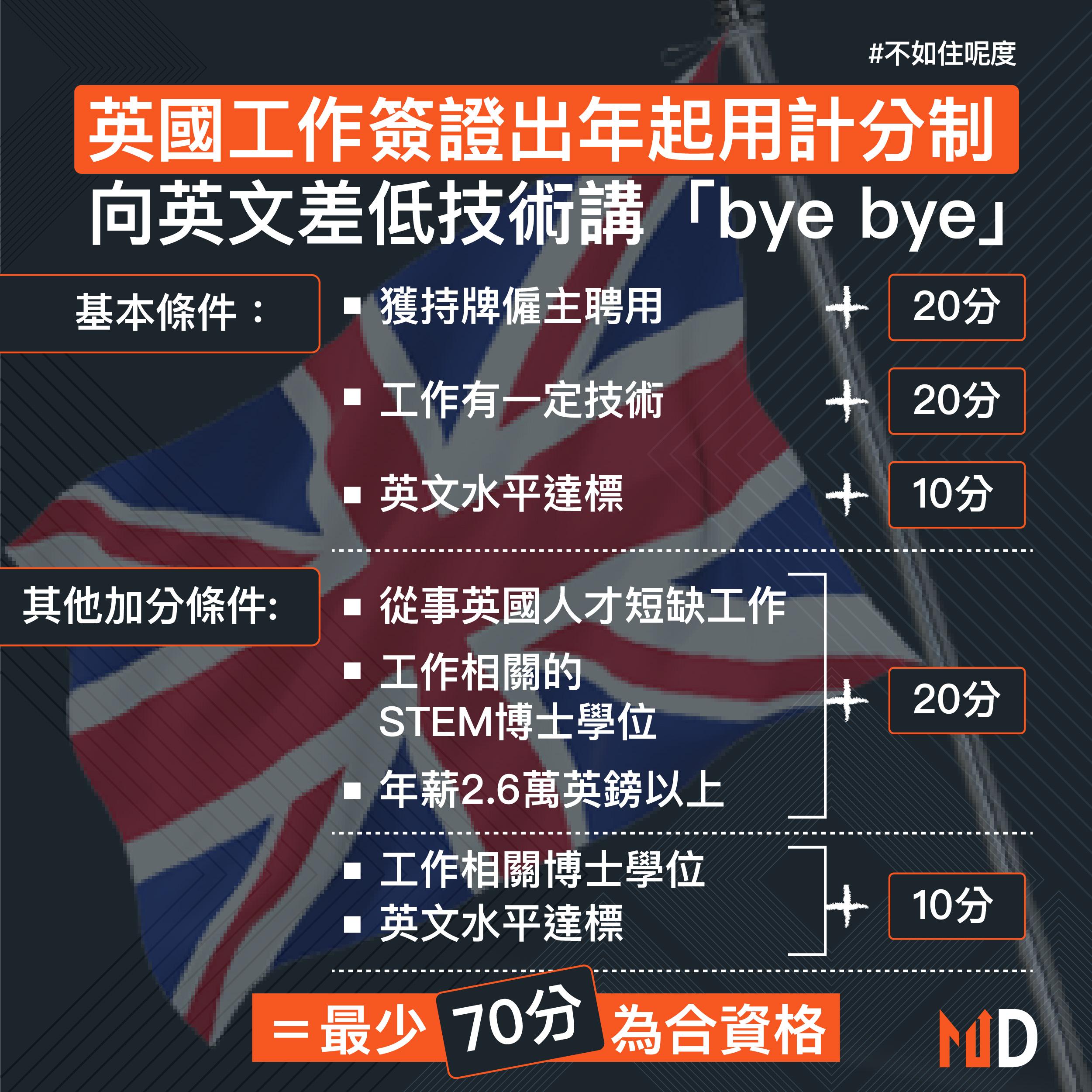 【不如住呢度】英國工作簽證出年起用計分制 向英文差低技術講「bye bye」