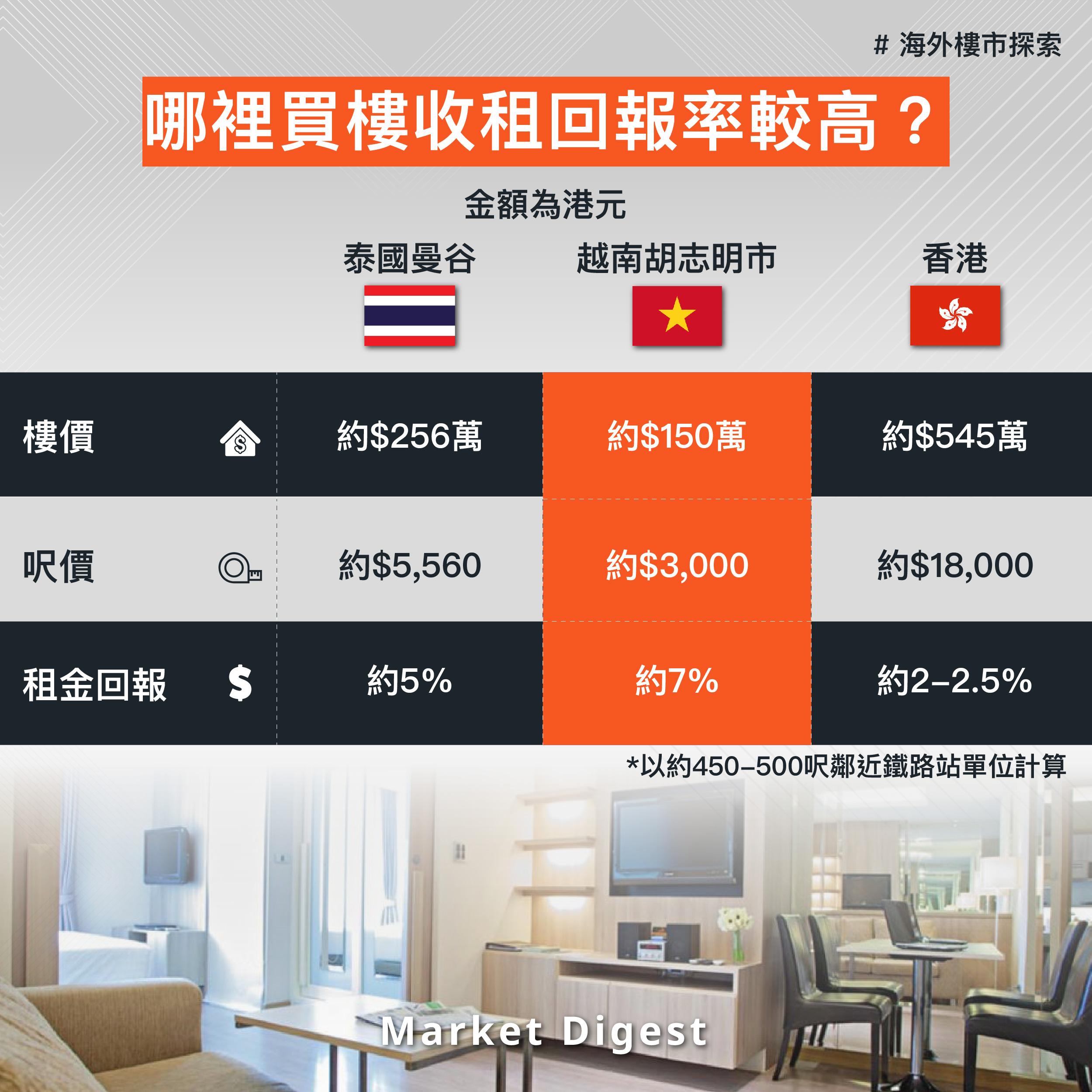 【海外樓市探索】哪裡買樓收租回報率較高?