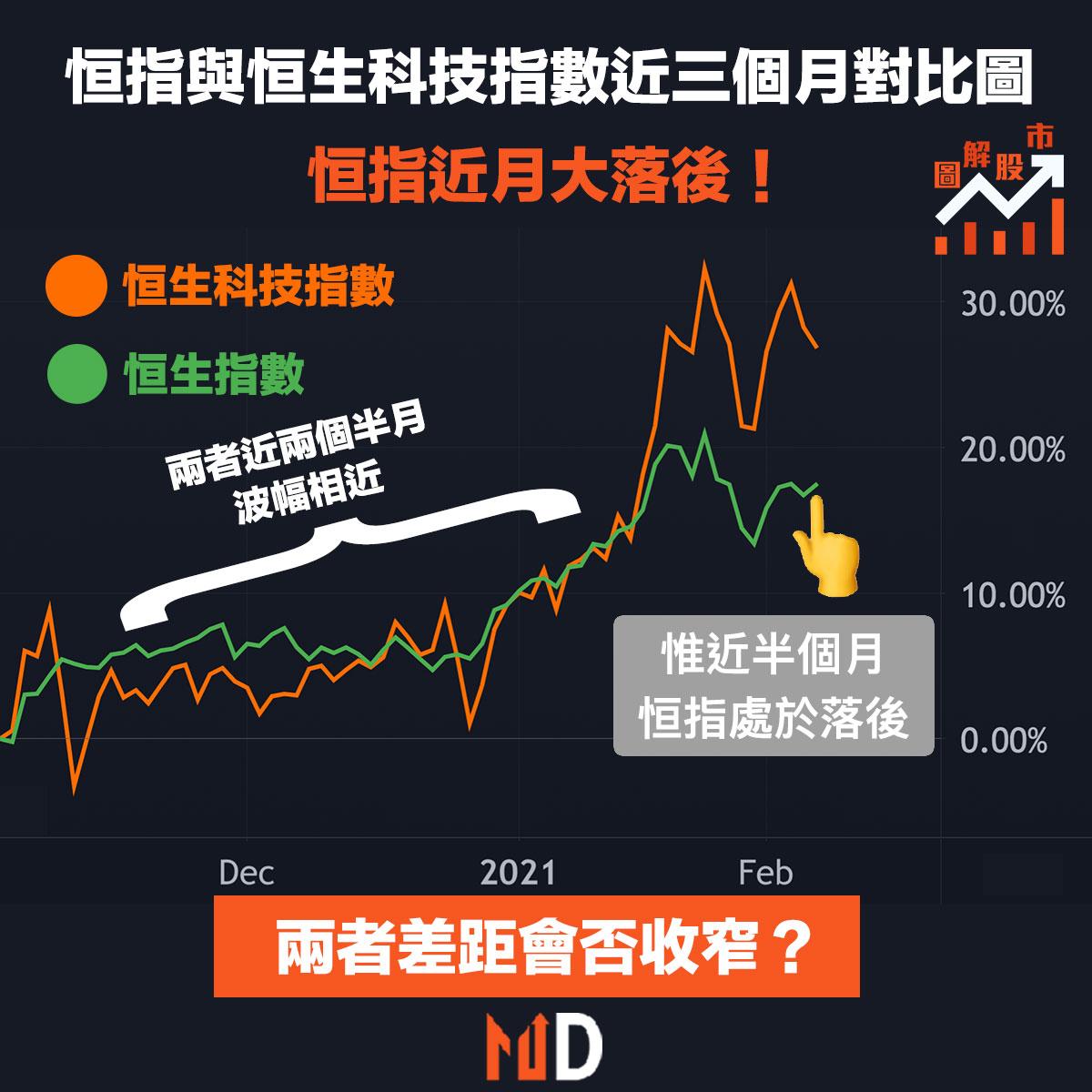 【圖解股市】恒指與恒生科技指數近三個月對比圖,恒指近月大落後!