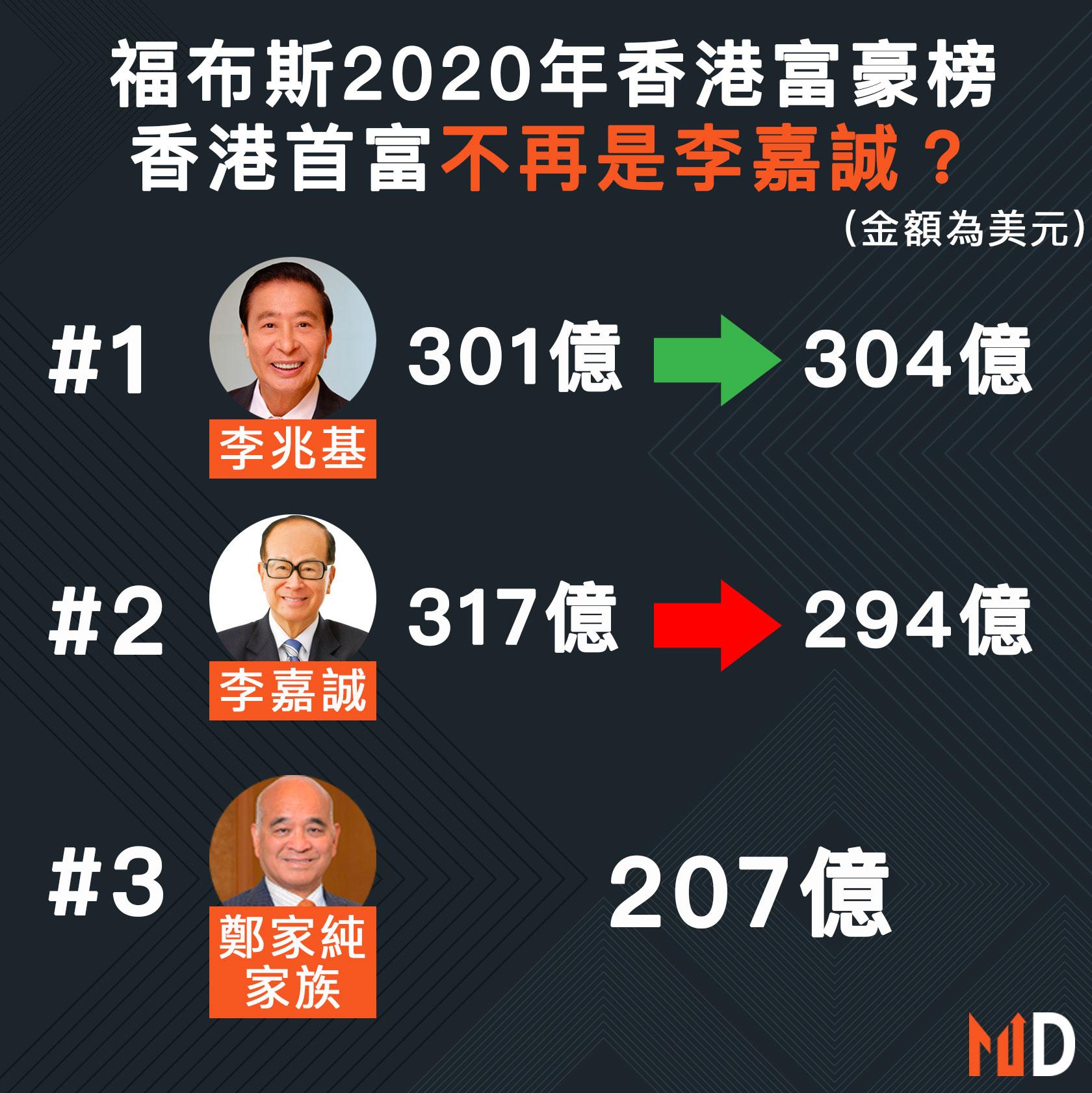 【市場熱話】福布斯2020年香港富豪榜 香港首富不再是李嘉誠?