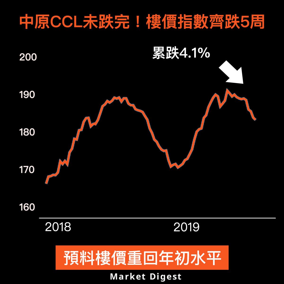 【樓市熱話】中原CCL未跌完!樓價指數齊跌5周