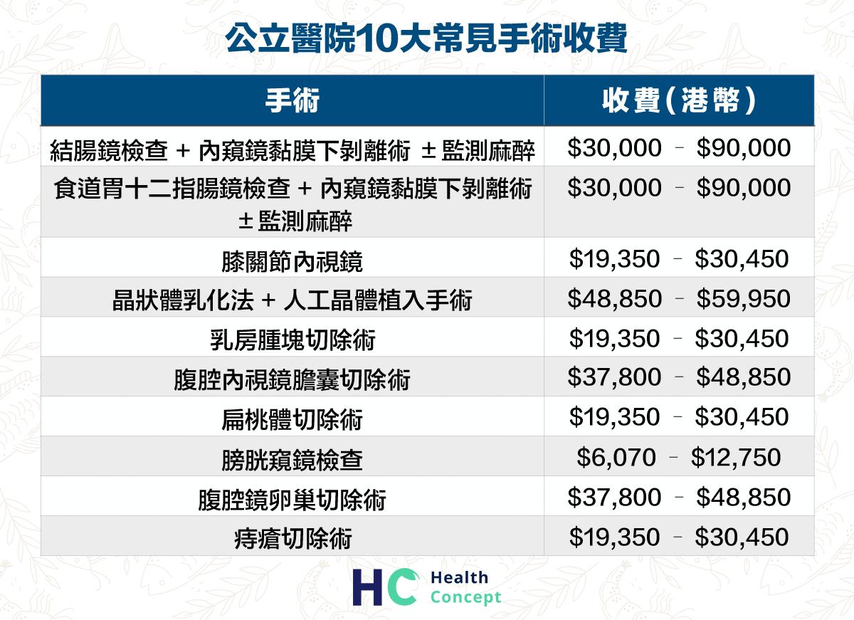 公立醫院10大常見手術收費