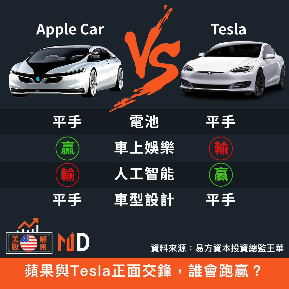 Apple Car  v.s. Tesla