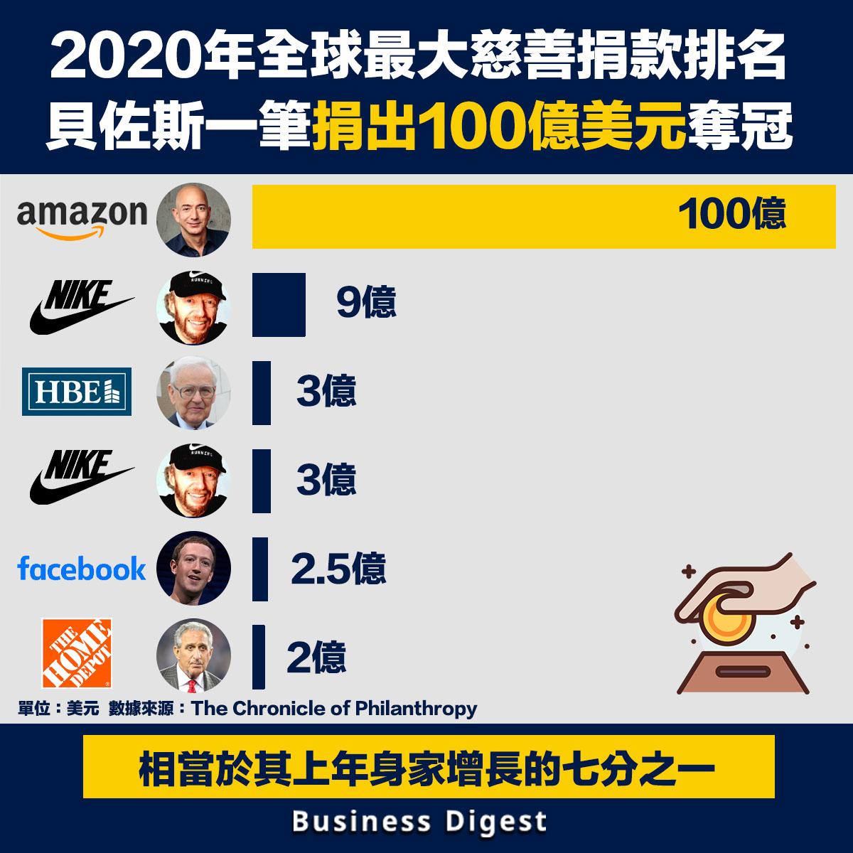 2020年全球最大慈善捐款排名,貝佐斯一筆捐出100億美元奪冠
