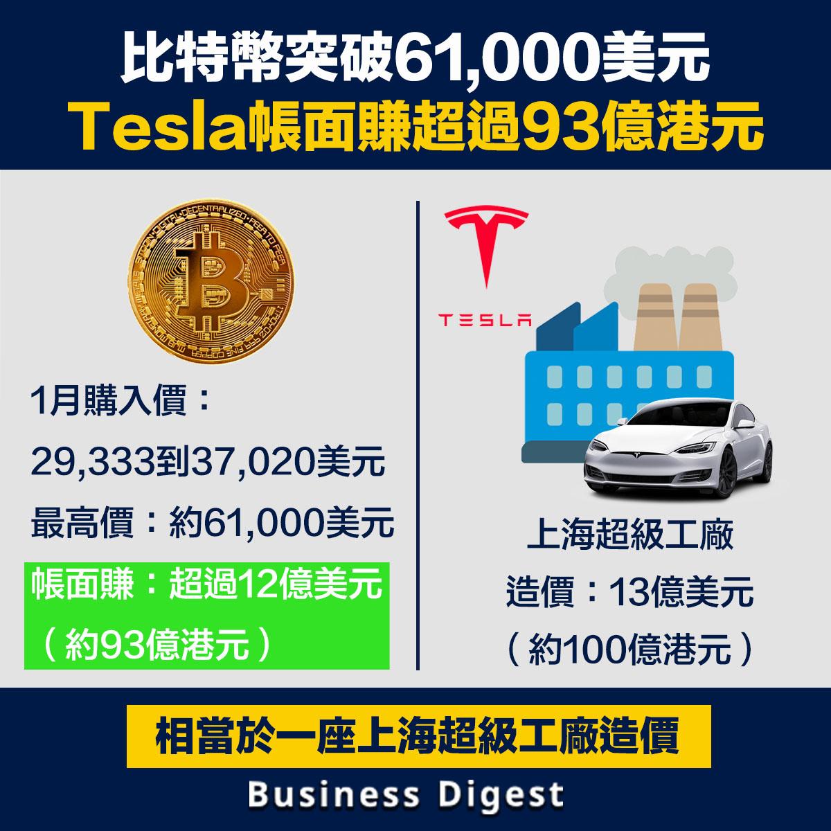 據《Barron's》報導,早前大手購入比特幣的電動車大廠Tesla將大有斬獲,甚至為其CEO馬斯克賺得了一座超級工廠