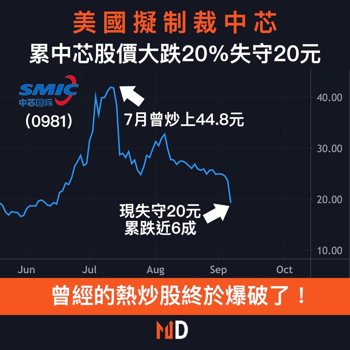 【圖解股市】美國擬制裁中芯,累中芯股價大跌20%失守20元