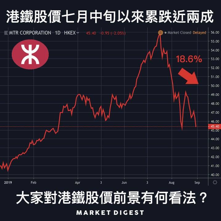 港鐵股價七月中旬以來累跌近兩成,大家對港鐵股價前景有何看法?