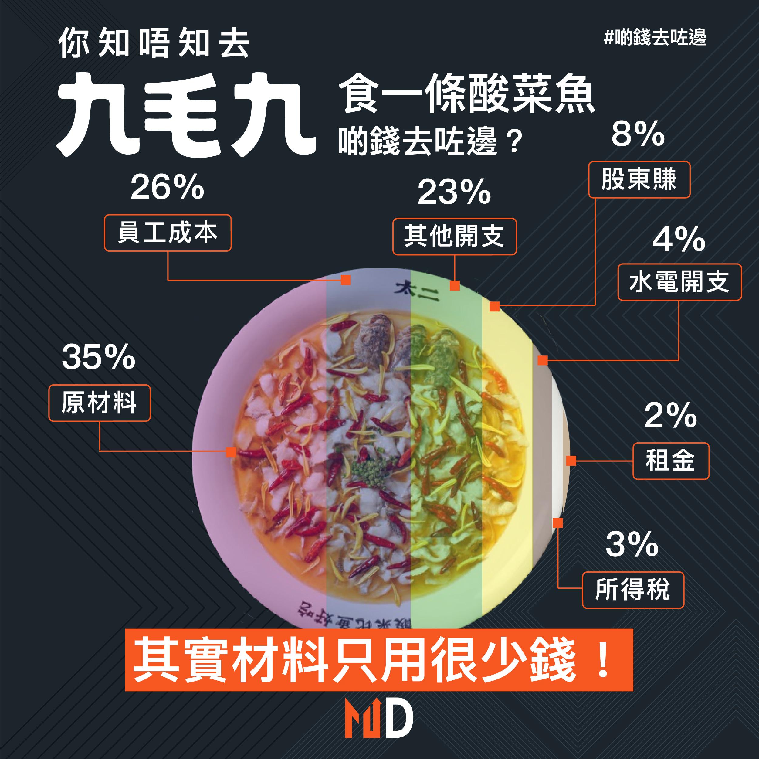 【啲錢去咗邊】你知唔知去九毛九食一條酸菜魚,啲錢去咗邊?