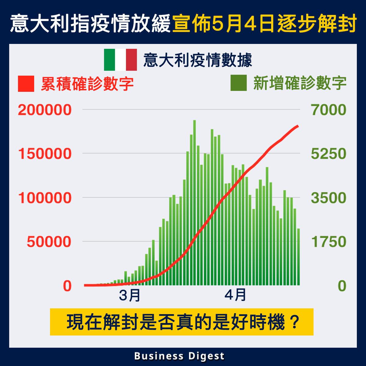 【從數據認識疫情】意大利指疫情放緩宣佈5月4日逐步解封