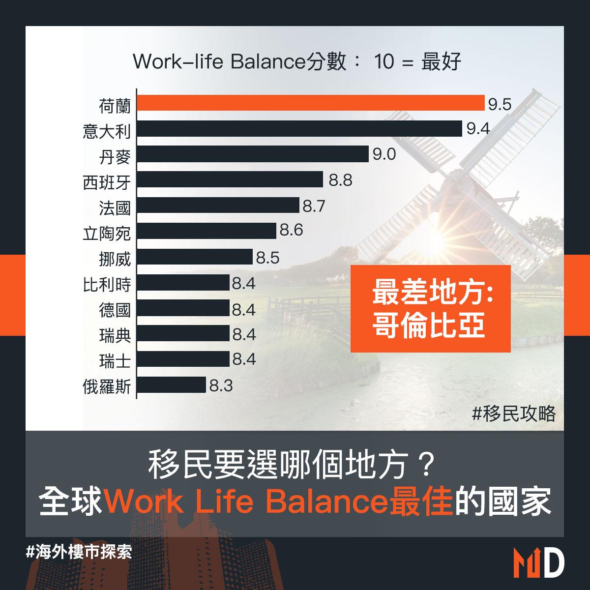 【移民攻略】移民要選哪個地方?全球Work Life Balance最佳的國家